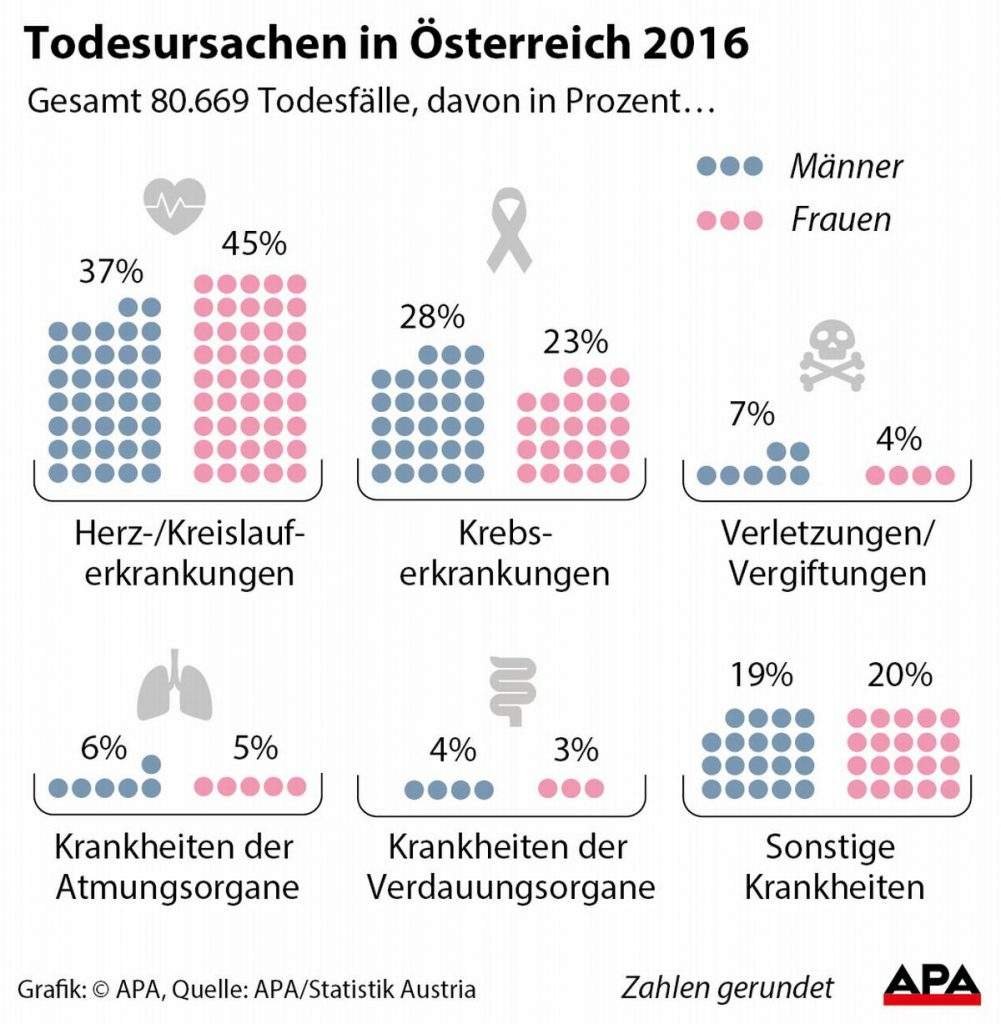 Grafik: Todesursachen in Österreich 2016